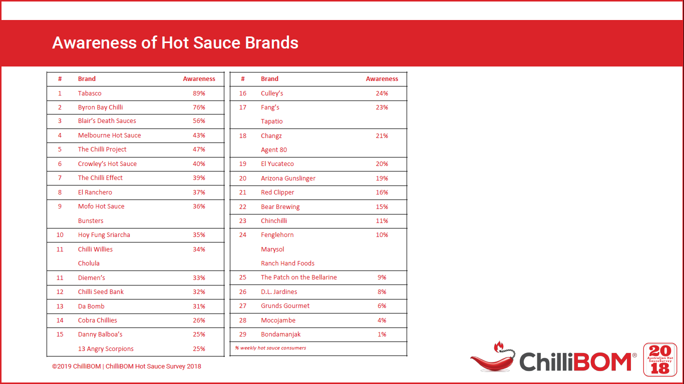 Brand recognition results